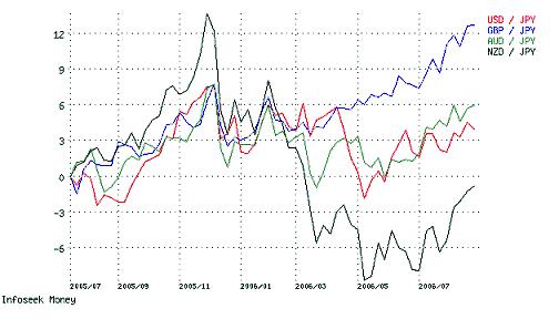 複数通貨比較チャート