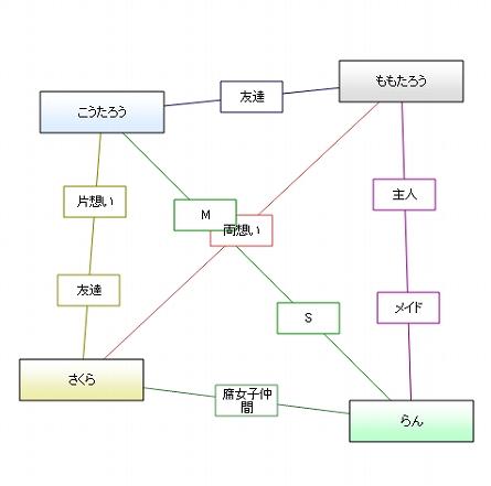 相関図(4)