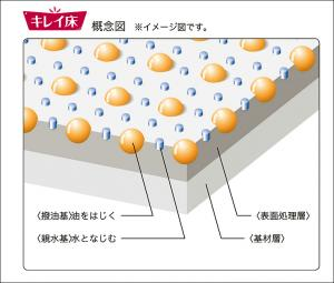 キレイ床 概念図