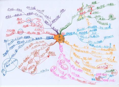 MM 脳を活かす仕事術