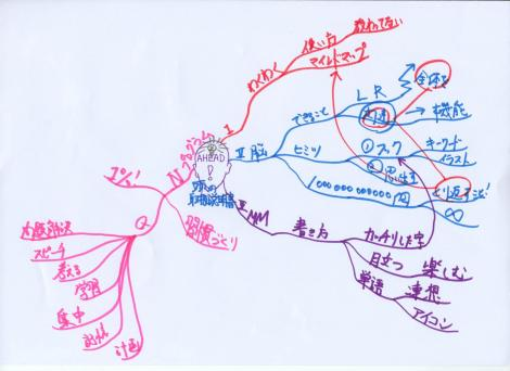 MM 脳の取扱説明書