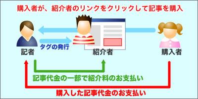 情報商材+動画アフィリエイト機能図解